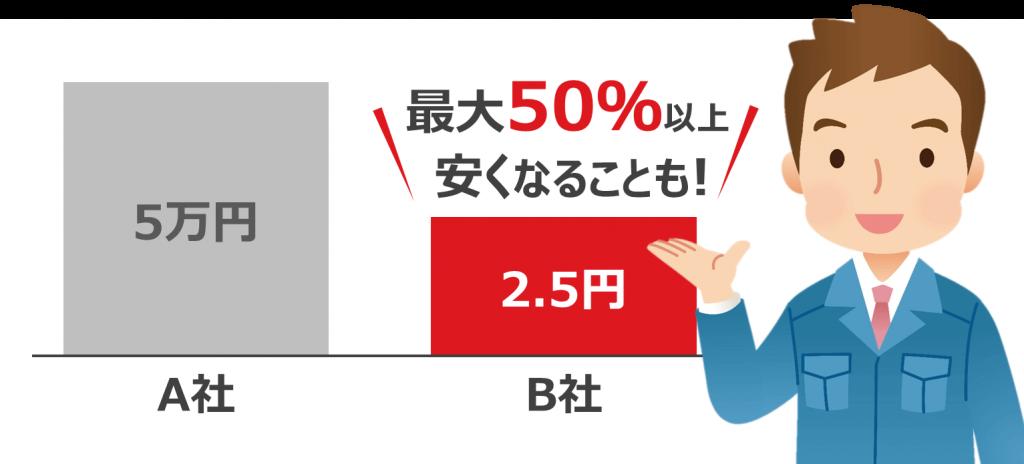 見積り料金を比較すると最大50%安くなることを説明した画像